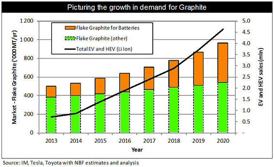growth of graphite demand